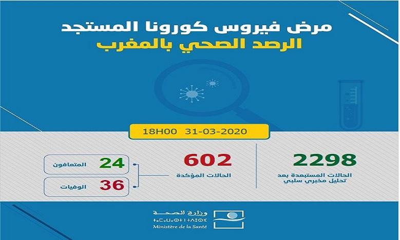 فيروس كورونا: تسجيل 68 حالة إصابة جديدة مؤكدة بالمغرب ترفع العدد إلى 602 في 24 ساعة الماضية