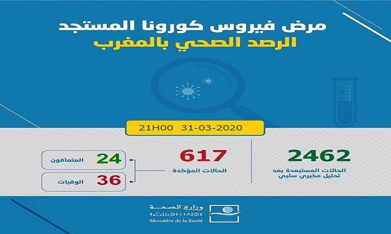 فيروس كورونا: تسجيل 15 حالة إصابة جديدة مؤكدة بالمغرب ترفع العدد إلى 617 وعدد المتعافين إلى 24