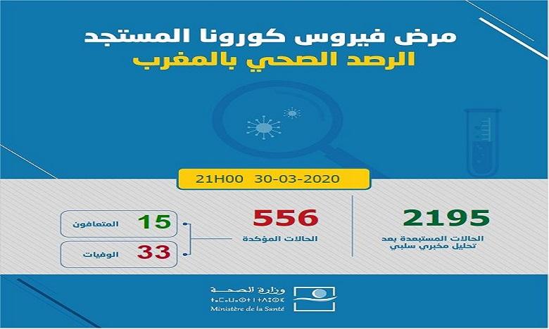 فيروس كورونا: عدد حالات الإصابة المؤكدة يبلغ 556 حالة وارتفاع عدد المتعافين إلى 15