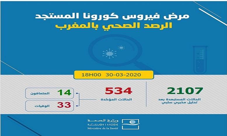 فيروس كورونا: تسجيل 71 حالة جديدة مؤكدة الإصابة ترفع العدد إلى 534 حالة في 24 ساعة
