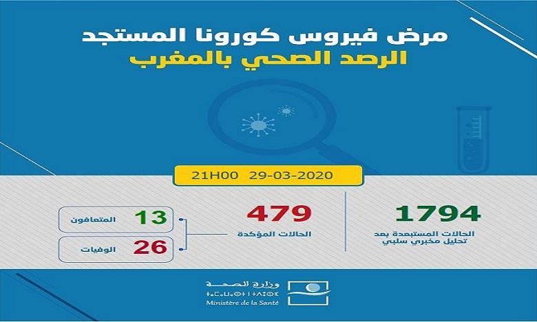 فيروس كورونا: 16 حالة إصابة مؤكدة جديدة بالمغرب ترتفع العدد إلى 479 حالة