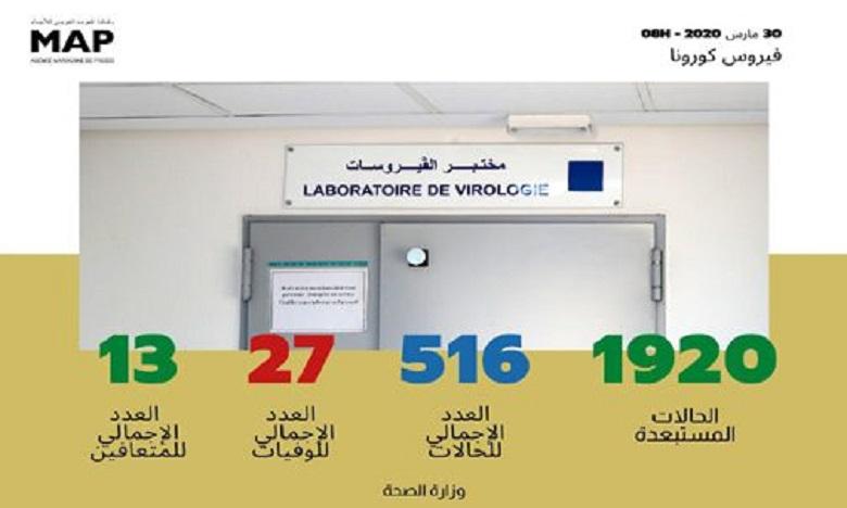 فيروس كورونا : المغرب يسجل رقما جديدا وجهة الدار البيضاء – سطات في صدارة الحالات المؤكدة