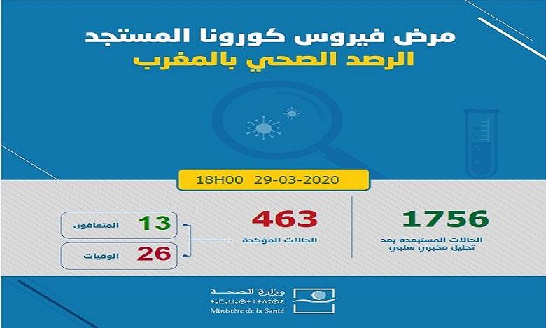 فيروس كورونا: 104 حالة إصابة مؤكدة جديدة بالمغرب في 24 ساعة ترتفع العدد إلى 463 حالة