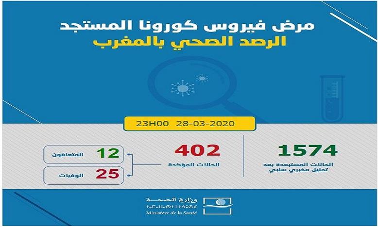 فيروس كورونا: تسجيل 12 حالة جديدة مؤكدة بالمغرب وارتفاع العدد إلى 402 حالة