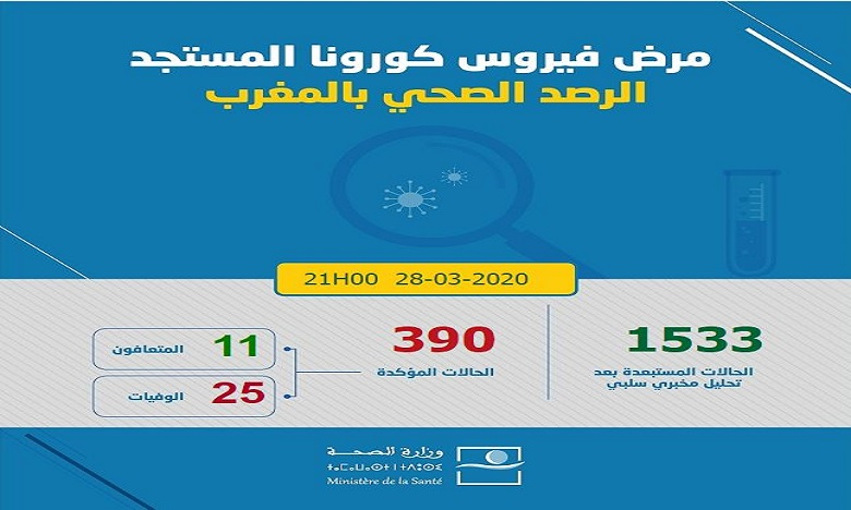 فيروس كورونا: تسجيل 31 حالة جديدة مؤكدة بالمغرب وارتفاع العدد إلى 390 حالة