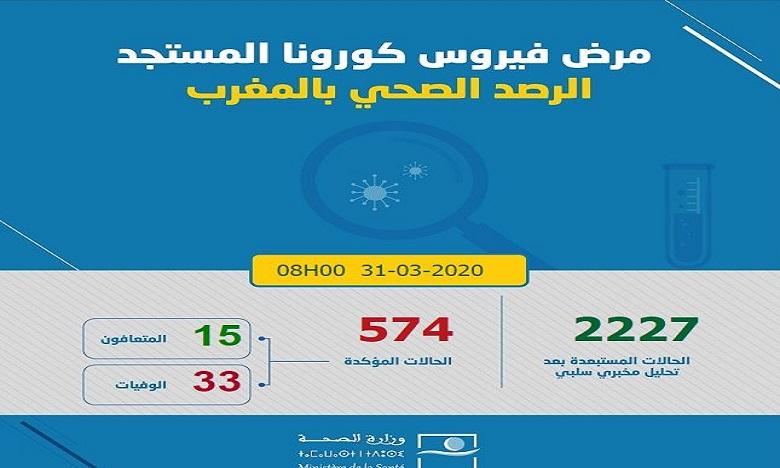 فيروس كورونا: تسجيل 18 حالة إصابة مؤكدة جديدة بالمغرب والعدد يصل إلى 574 حالة