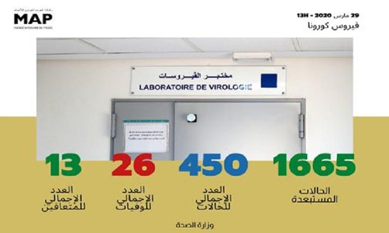 فيروس كورونا : تسجيل 13 حالة مؤكدة جديدة بالمغرب ترفع العدد الإجمالي إلى450 حالة