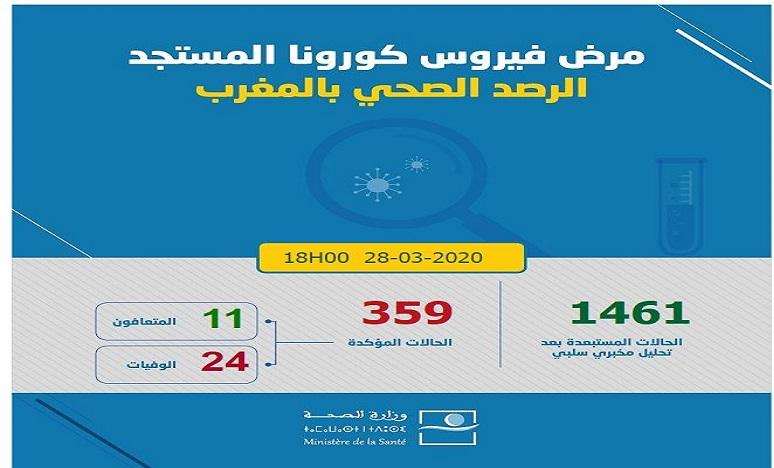 فيروس كورونا: تسجيل 26 حالة جديدة مؤكدة بالمغرب وارتفاع العدد إلى 359 حالة