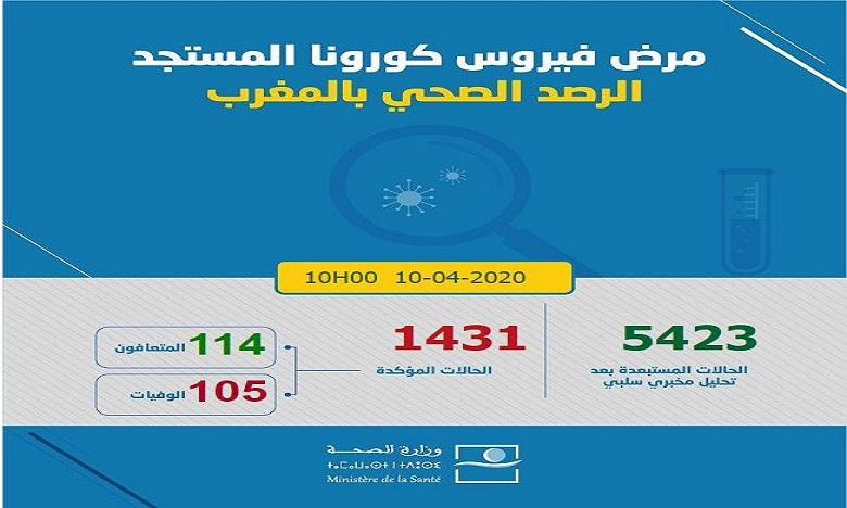 فيروس كورونا: تسجيل 57 حالة مؤكدة جديدة بالمغرب ترفع العدد إلى 1431 حالة