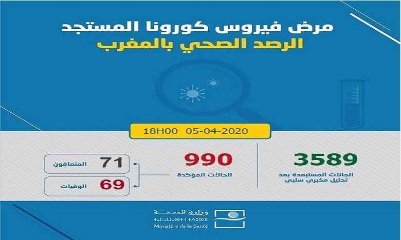 كورونا: تسجيل 107 حالات إصابة جديدة مؤكدة بالمغرب ترفع العدد إلى 990 و71 حالة شفاء و69 حالة وفاة في 24 ساعة