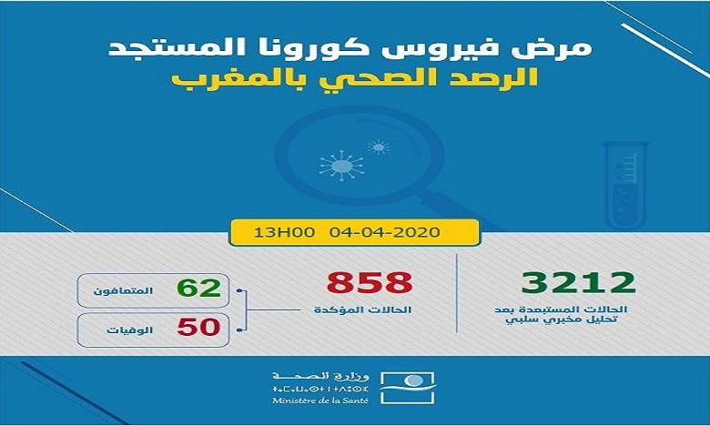 فيروس كورونا: تسجيل 14 حالة مؤكدة جديدة بالمغرب ترفع العدد إلى 858 وعدد حالات الشفاء إلى 62