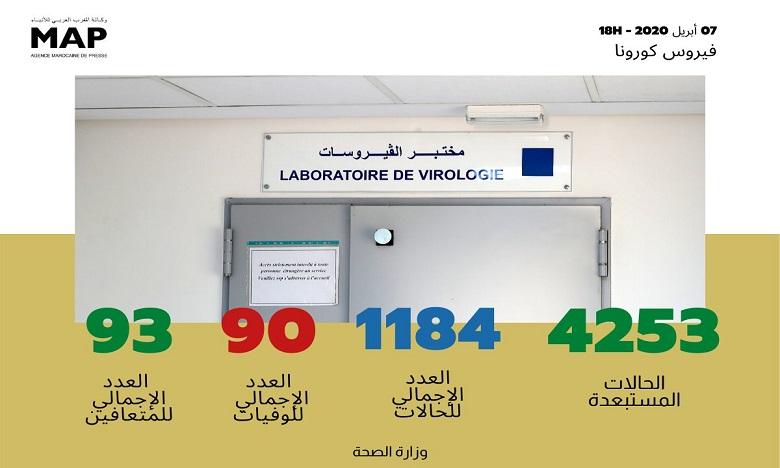 فيروس كورونا: تسجيل 64 حالة إصابة جديدة مؤكدة ترفع العدد إلى 1184 و93 حالة شفاء و90 حالة وفاة في 24 ساعة