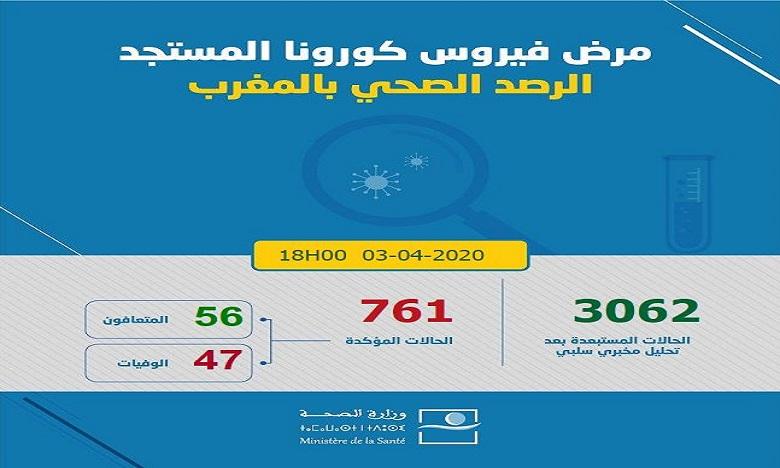 فيروس كورونا: في 24 ساعة.. تسجيل 70 حالة إصابة جديدة ترفع العدد إلى 761 مع تسجيل 56 حالة شفاء و47 حالة وفاة