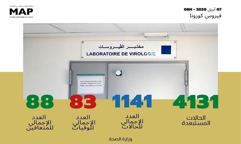 فيروس كورونا: تسجيل 21 حالة مؤكدة جديدة بالمغرب ترفع العدد إلى 1141 حالة و88 حالة شفاء
