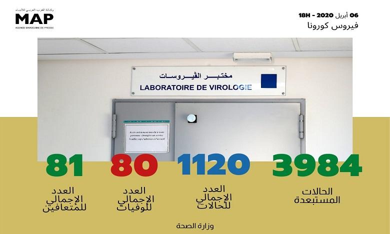 فيروس كورونا: تسجيل 130 حالة إصابة جديدة مؤكدة بالمغرب ترفع العدد إلى 1120 حالة في 24 ساعة