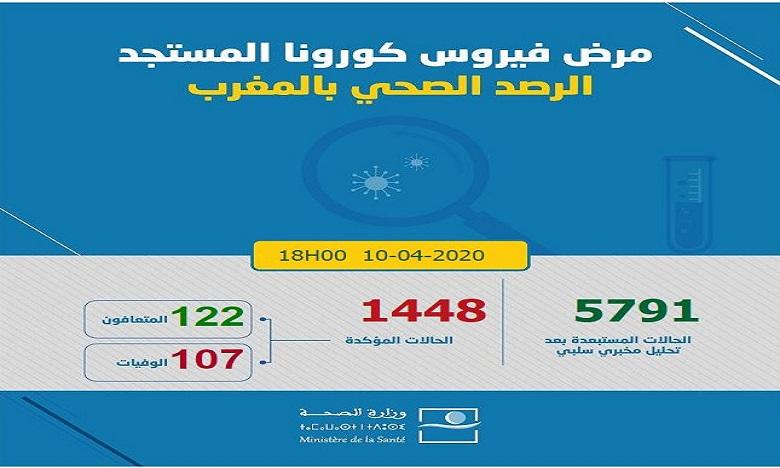 كورونا: تسجيل 74 حالة إصابة جديدة مؤكدة ترفع العدد إلى 1448 و122 حالة شفاء و107 حالات وفاة في 24 ساعة