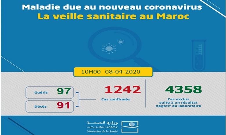 فيروس كورونا: تسجيل 58 حالة مؤكدة جديدة بالمغرب ترفع العدد إلى 1242 حالة