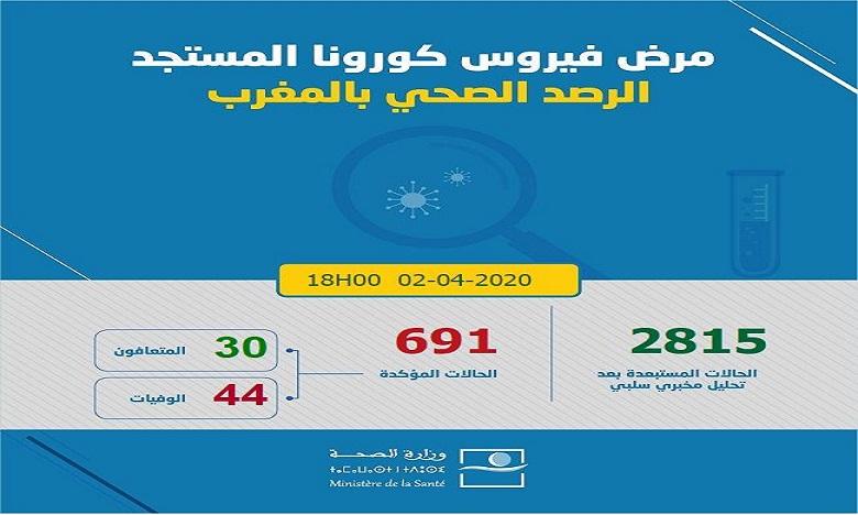 كوفيد 19: تسجيل 49 حالة إصابة جديدة بالمغرب ترفع العدد إلى 691 و44 حالة وفاة و30 حالة شفاء في 24 ساعة