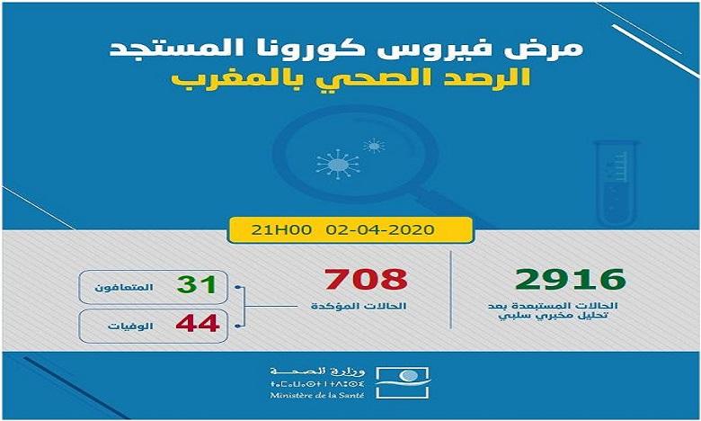 كوفيد-19: تسجيل 17 حالة إصابة مؤكدة جديدة بالمغرب ترفع العدد إلى 708 وتسجيل حالة شفاء جديدة