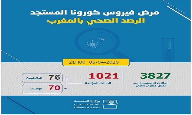 فيروس كورونا: تسجيل 31 حالة مؤكدة جديدة بالمغرب ترفع العدد إلى 1021 حالة