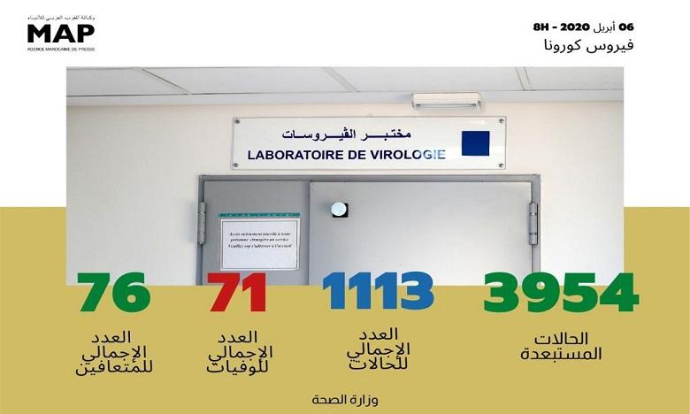 فيروس كورونا: تسجيل 92 حالة مؤكدة جديدة بالمغرب ترفع العدد إلى 1113 حالة