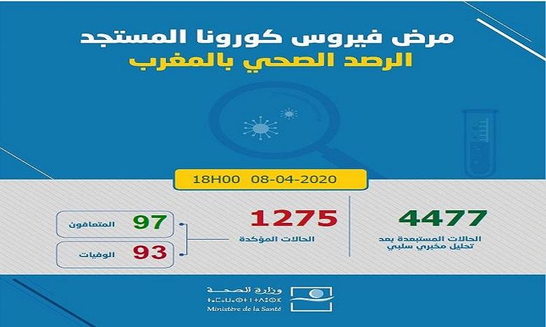 فيروس كورونا: تسجيل 91 حالة إصابة جديدة مؤكدة بالمغرب ترفع العدد إلى 1275 و97 حالة شفاء و93 حالة وفاة في 24 ساعة