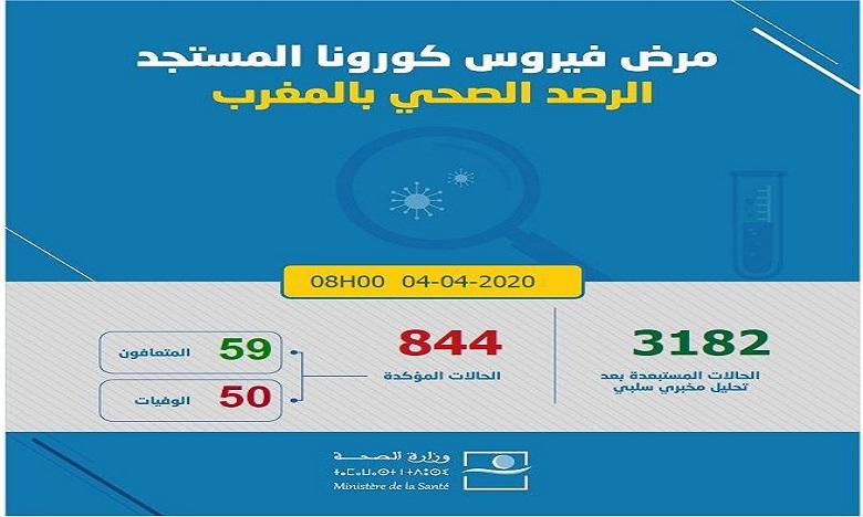 فيروس كورونا: تسجيل 53 حالة مؤكدة جديدة بالمغرب ترفع العدد إلى 844 حالة