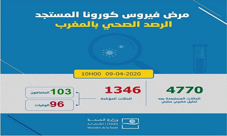 فيروس كورونا: تسجيل 71 حالة مؤكدة جديدة بالمغرب ترفع العدد إلى 1346 و103 حالات شفاء و96 حالة وفاة