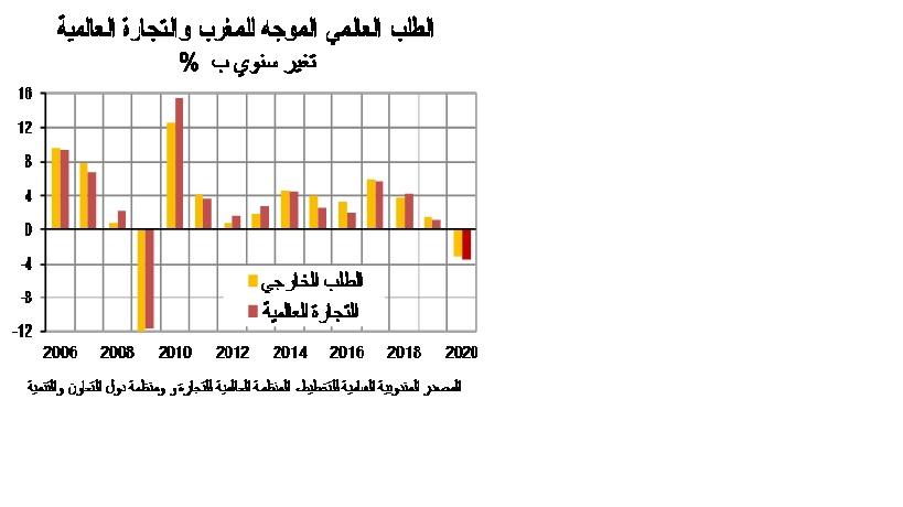 مندوبية التخطيط: الحجر الصحي سيتسبب في ضياع الاقتصاد الوطني 10,918 مليار درهم