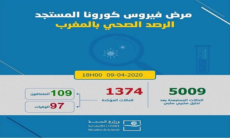 كورونا: تسجيل 99 حالة إصابة جديدة مؤكدة ترفع العدد إلى 1374 و109 حالات شفاء و97 حالة وفاة في 24 ساعة