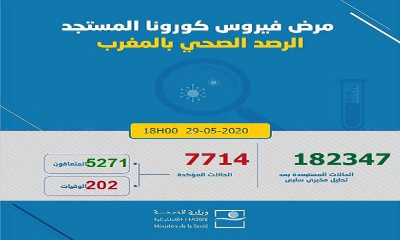 فيروس كورونا: تسجيل 71 حالة إصابة جديدة ترفع العدد إلى 7714 في 24 ساعة