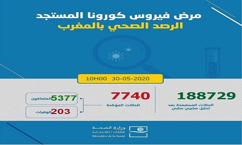 فيروس كورونا: تسجيل 26 حالة مؤكدة جديدة ترفع العدد إلى 7740 حالة