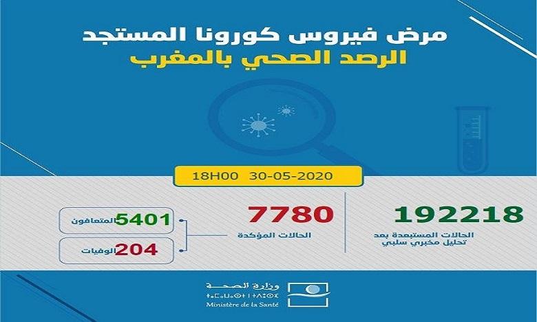 فيروس كورونا: تسجيل 66 حالة إصابة جديدة ترفع العدد إلى 7780 في 24 ساعة