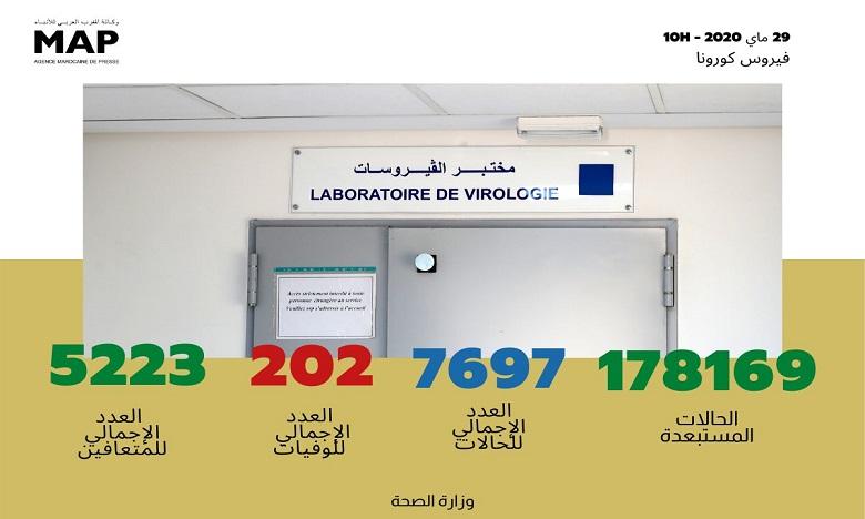 فيروس كورونا: تسجيل 54 حالة جديدة بالمغرب ترفع العدد إلى 7697 حالة