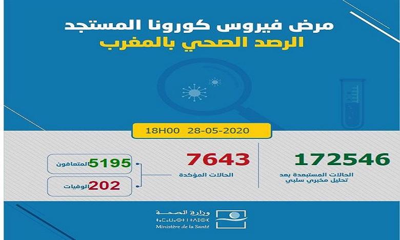 فيروس كورونا: تسجيل 42 حالة إصابة جديدة ترفع العدد إلى 7643 في 24 ساعة