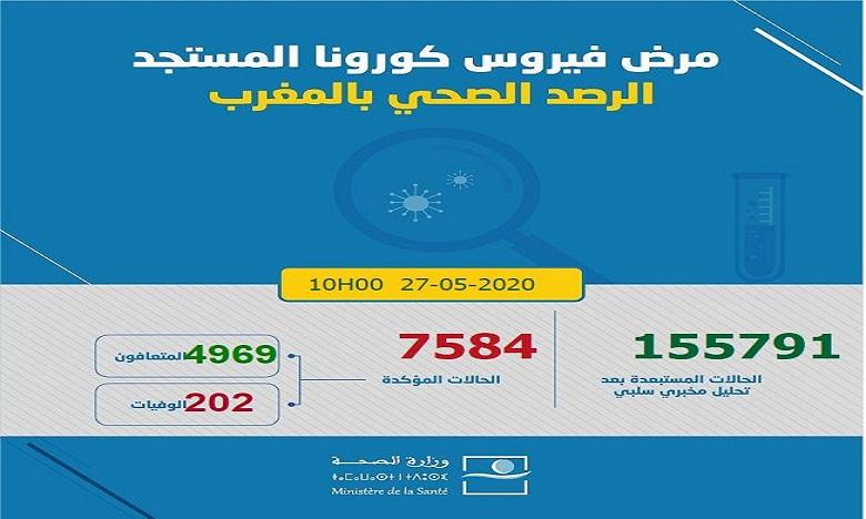 فيروس كورونا: تسجيل 7 حالات مؤكدة جديدة بالمغرب ترفع العدد إلى 7584حالة
