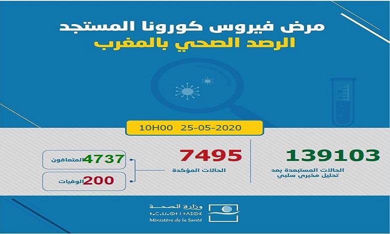 فيروس كورونا: تسجيل 62 حالة مؤكدة جديدة ترفع العدد إلى 7495 حالة