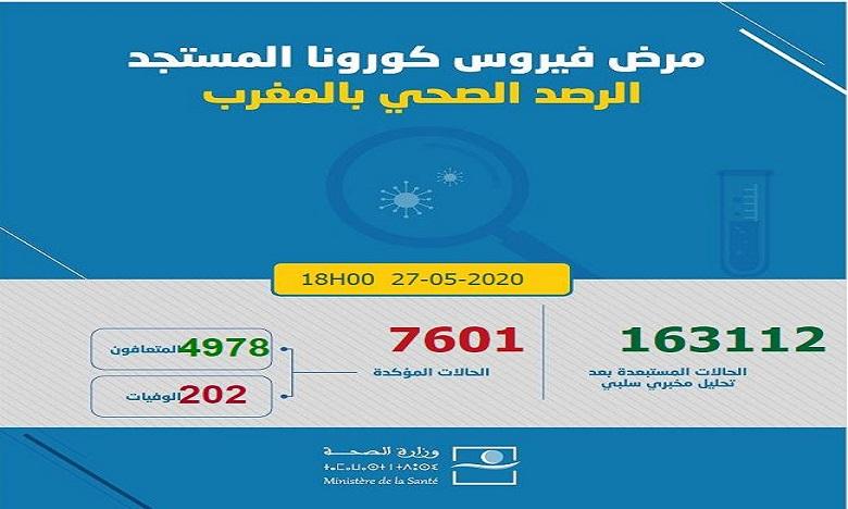 المغرب يسجل 24 حالة إصابة جديدة بفيروس كورونا ترفع العدد إلى 7601 في 24 ساعة