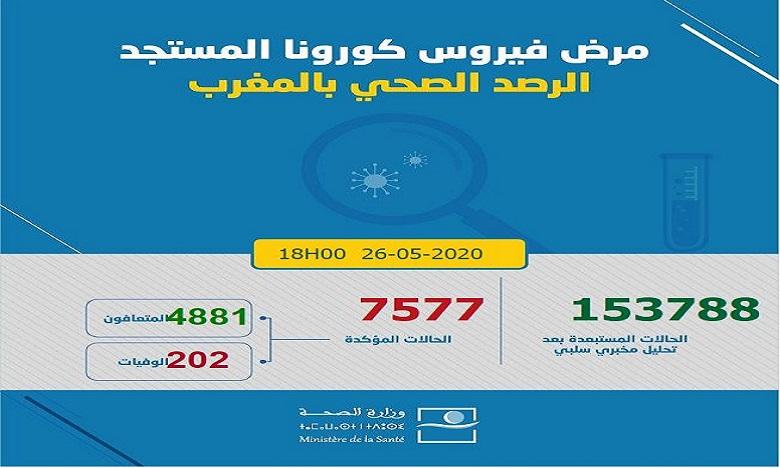فيروس كورونا: تسجيل 45 حالة إصابة جديدة مؤكدة ترفع العدد إلى 7577 وحالات الشفاء إلى 4881 في 24 ساعة