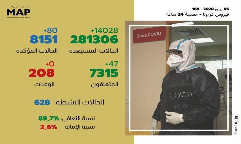 كوفيد-19: 80 حالة إصابة و47 حالة شفاء جديدة بالمغرب في 24 ساعة