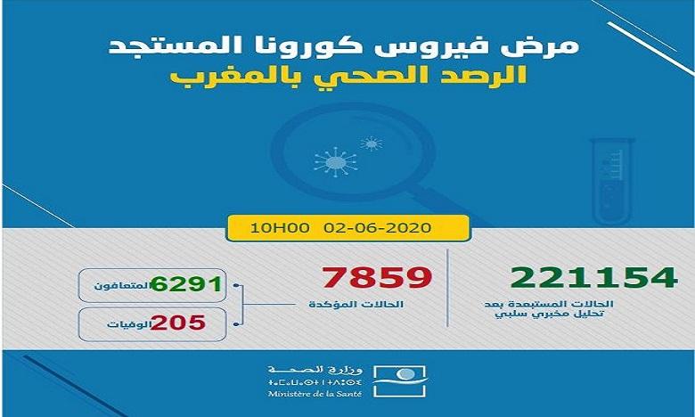 فيروس كورونا: تسجيل 26 حالة جديدة بالمغرب ترفع العدد إلى 7859 حالة