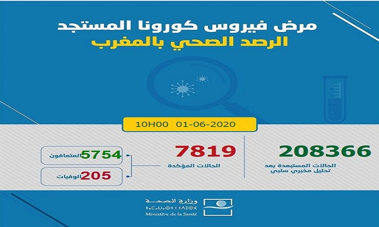 فيروس كورونا: تسجيل 12 حالة جديدة بالمغرب ترفع العدد إلى 7819 حالة