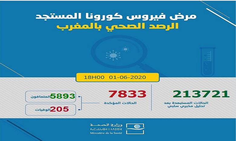 كوفيد 19: تسجيل 26 حالة إصابة ترفع العدد إلى 7833 في 24 ساعة وتجاوز عتبة 10 آلاف تحليل مخبري يوميا