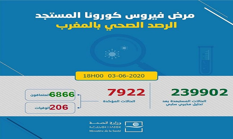 فيروس كورونا: تسجيل 56 حالة إصابة جديدة ترفع العدد إلى 7922 حالة في 24 ساعة