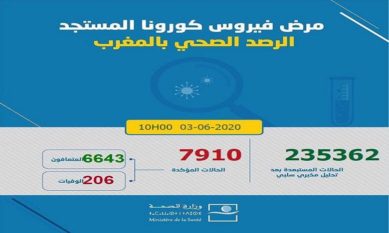 فيروس كورونا: تسجيل 44 حالة جديدة بالمغرب ترفع العدد إلى 7910 حالات