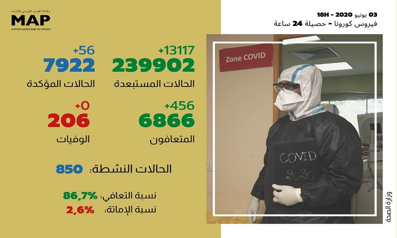 كوفيد- 19: تسجيل 456 حالة شفاء خلال الـ 24 ساعة ونسبة التعافي تصل 86.7 %