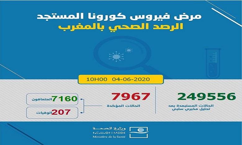 فيروس كورونا بالمغرب: تسجيل 45 حالة جديدة ترفع العد إلى 7967