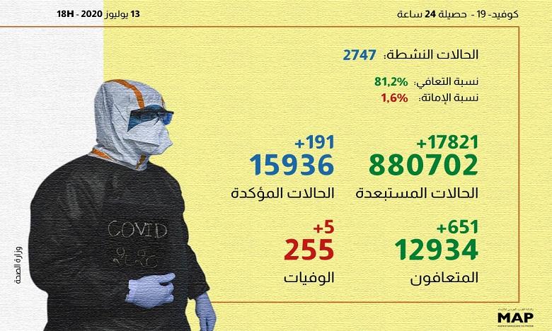 كوفيد-19 بالمغرب في 24 ساعة: 191 إصابة و651 حالة شفاء و5 حالات وفاة