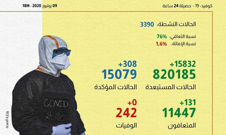 كورونا..تسجيل 308 حالات جديدة بالمغرب و131 حالة شفاء