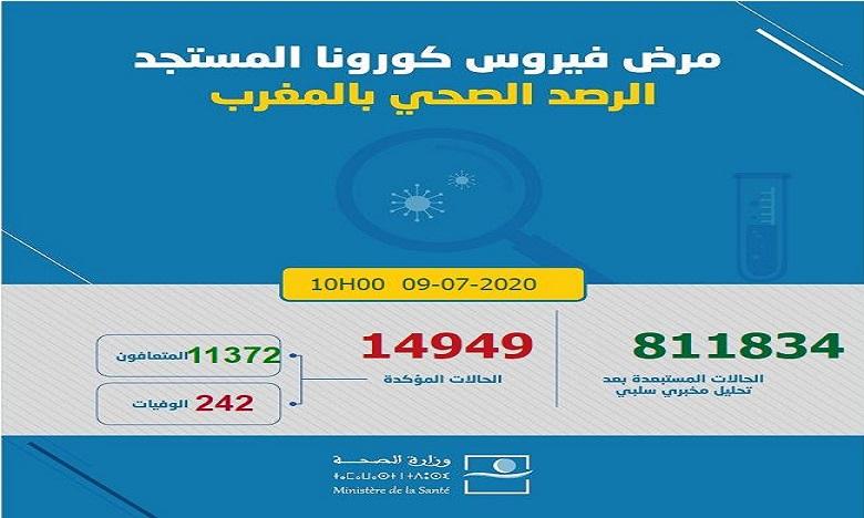 فيروس كورونا بالمغرب: تسجيل 178 إصابة ترفع الحالات إلى 14949